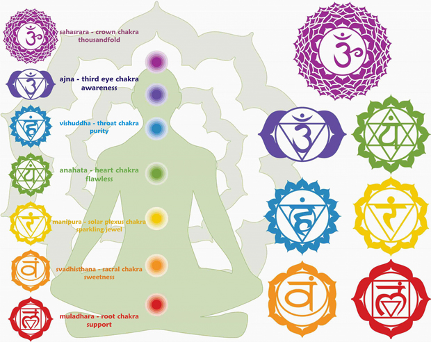 Shapes of Chakras